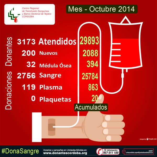 Resultados Campañas Octubre 2014